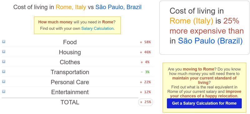 Custo de Vida Roma x São Paulo